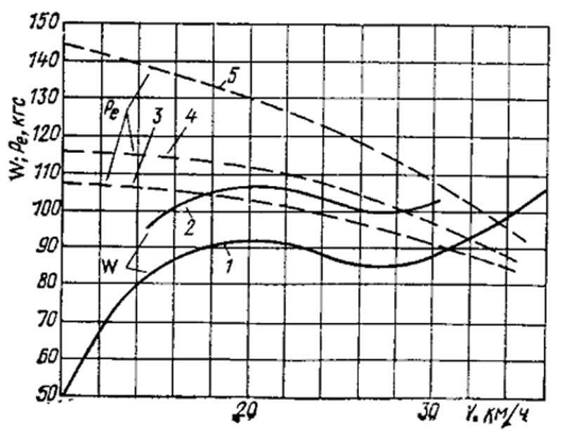 Диаграмму гидродинамических характеристик лодки Воронеж