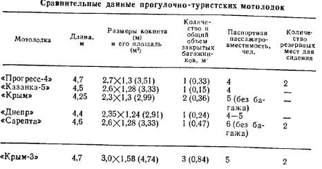 Сравнительные данные лодки Крым 3 между туристическими лодками