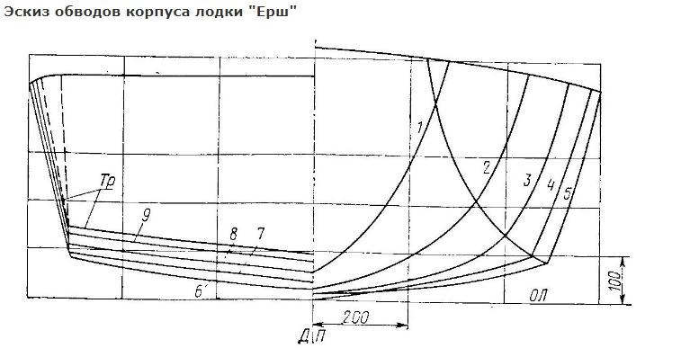 Схематический рисунок лодки Ерш