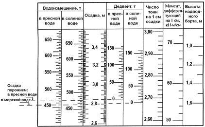 таблица водоизмещения в пресной и соленой воде