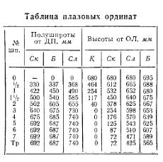 Таблица плазовый ординат лодки Ока