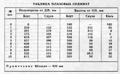 Таблица плазовых ординат лодки Сибирячка